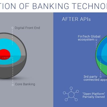 Fintech, APIs, open APIs, open banking